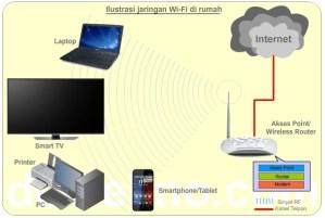 Skema jaringan Wi-Fi di rumah