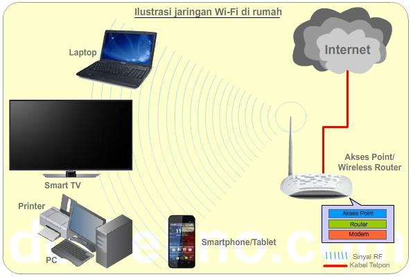 Skema jaringan di rumah - Antara Wi-Fi, WLAN dan LAN