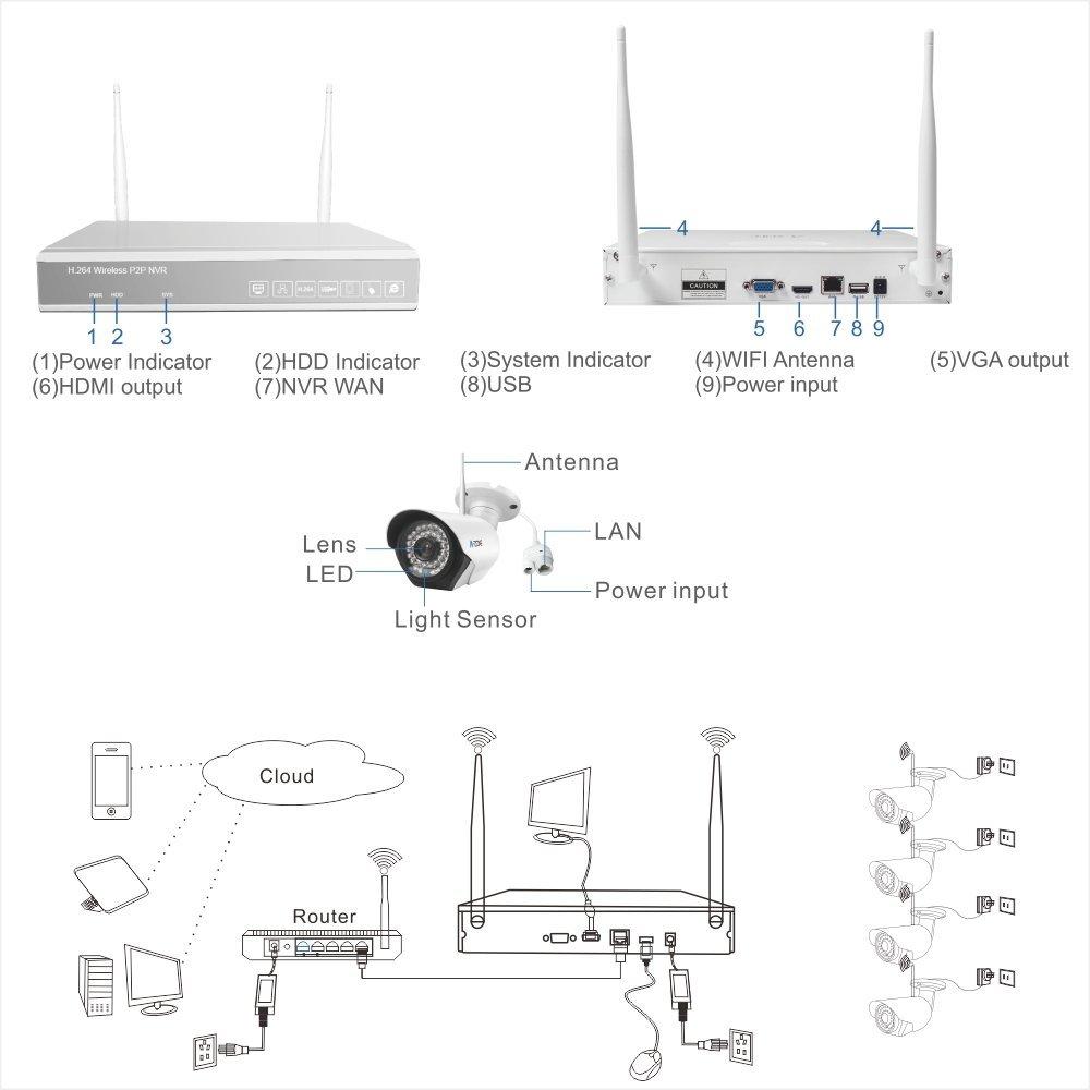 A-ZONE 4 Kanal 960P NVR Wireless Überwachungskameras