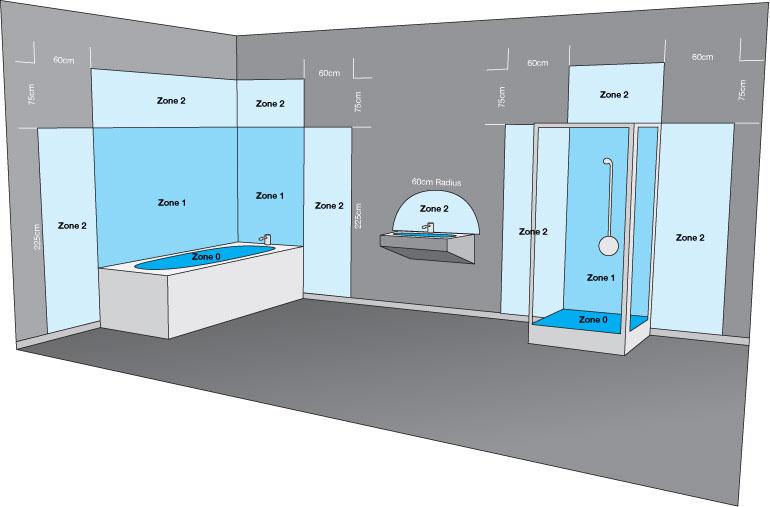 Badezimmerzonen und IP Schutzarten erklrt