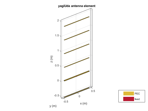 Design Optimization of a Six-element Yagi-Uda Antenna