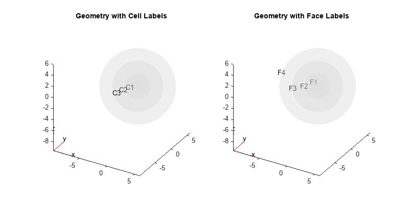 Heat Conduction in Multidomain Geometry with Nonuniform