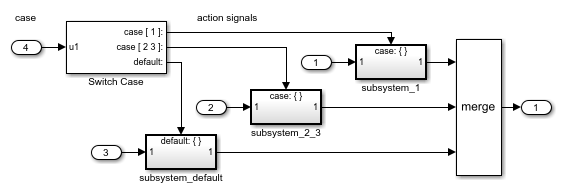Subsystem whose execution is enabled by a Switch Case