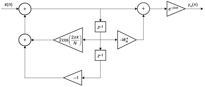 Discrete Fourier transform with second-order Goertzel