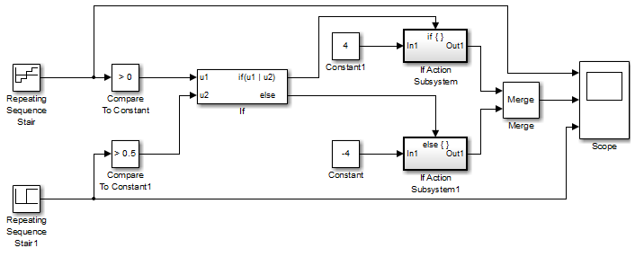 Subsystem whose execution is enabled by an If block