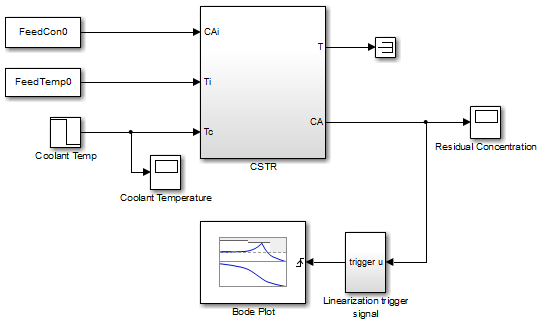 Visualize Linear System of a Continuous-Time Model