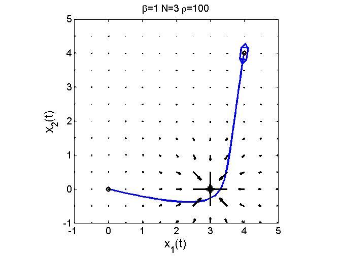 Optimal Control Using Control Vector Parameterization