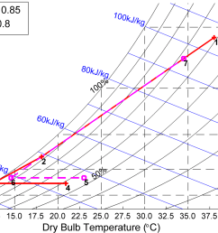 humidity diagram [ 1544 x 1211 Pixel ]