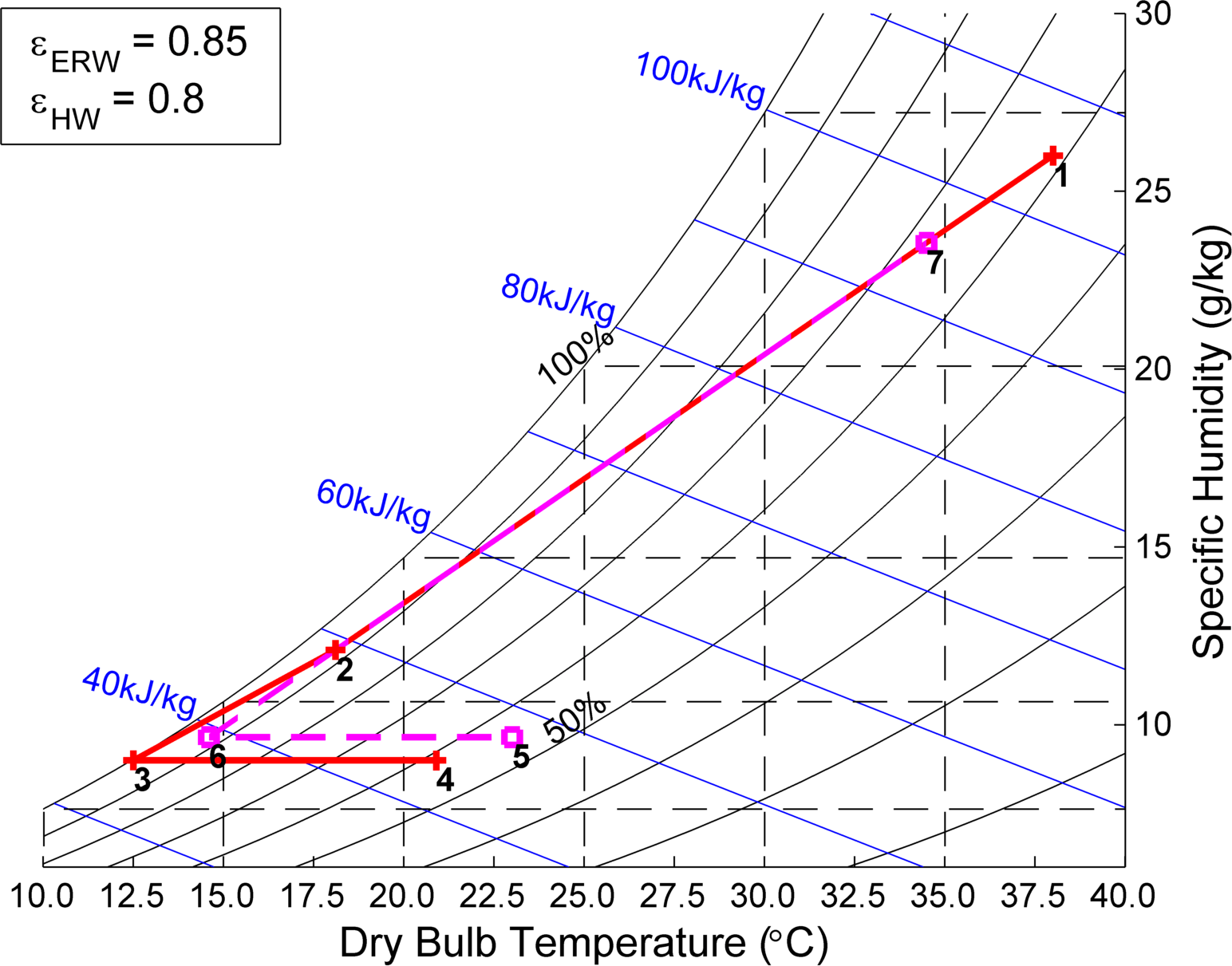 hight resolution of humidity diagram
