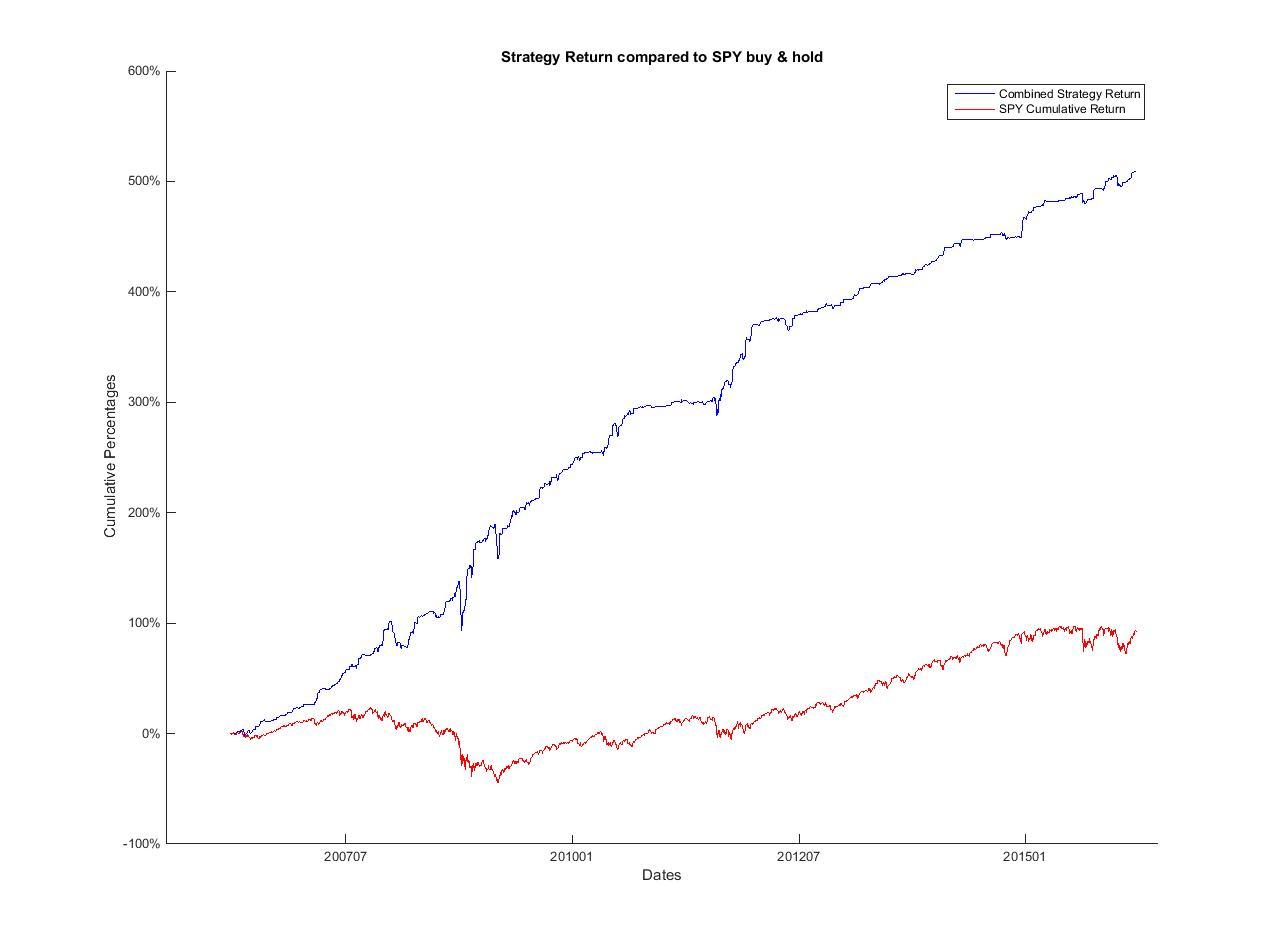 Several algorithmic trading strategies on the stock ticker