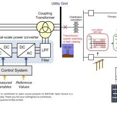 dfig pv generation grid compenastion with dvr designed by indraneel saki [ 1358 x 740 Pixel ]