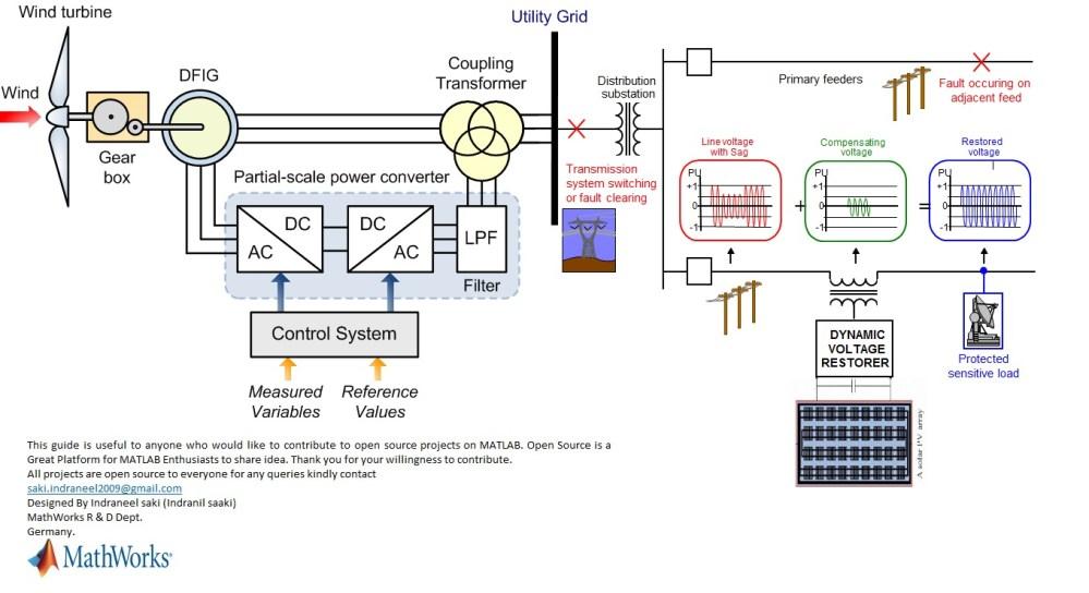 medium resolution of dfig pv generation grid compenastion with dvr designed by indraneel saki