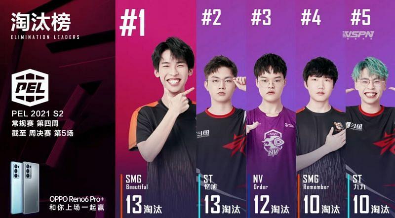 Top 5 Kill Leader aus PEL Woche 4 Tag 3