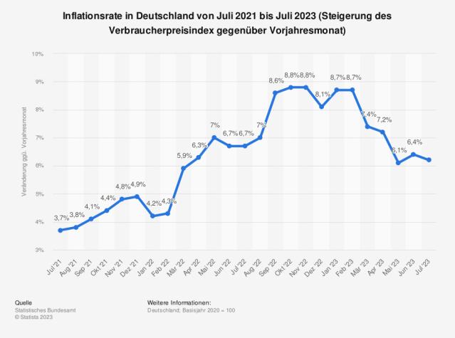Die Entwicklung der Verbraucherpreise in Deutschland gegenüber dem Vorjahresmonat. Inflationsrate