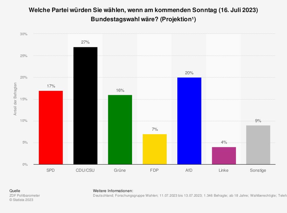 Statistik: Welche Partei würden Sie wählen, wenn am nächsten Sonntag (21. Februar 2016) wirklich Bundestagswahl wäre? (Projektion*) | Statista