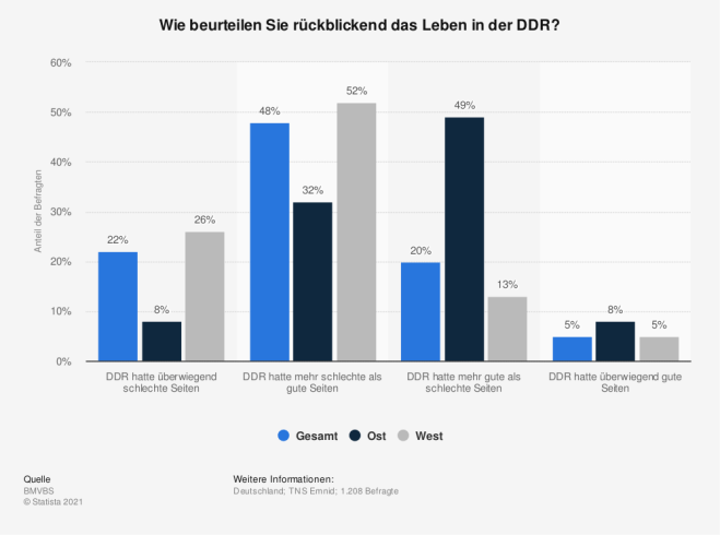 Beurteilung des Lebens in der DDR