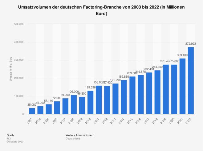 Factoring - Umsatz der Branche in Deutschland bis 2011