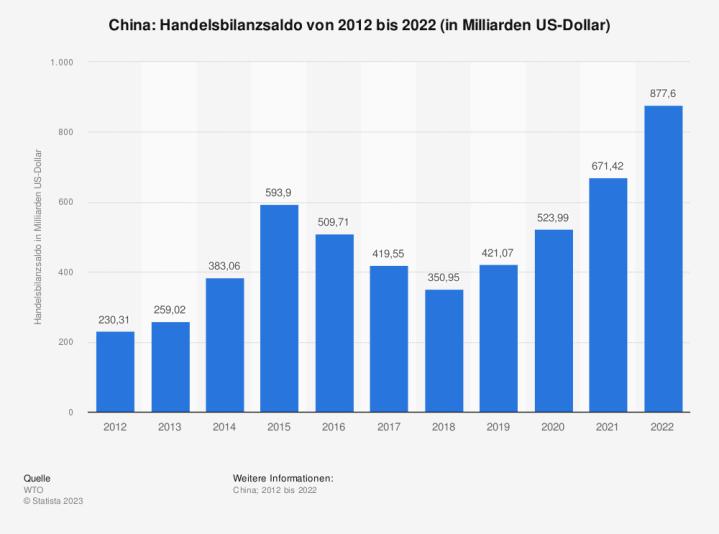 Statistik: China: Handelsbilanzsaldo von 2009 bis 2019 (in Milliarden US-Dollar)   Statista