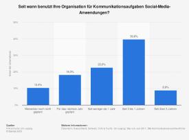 Dauer des Einsatzes von Social Media in Unternehmen in 2011