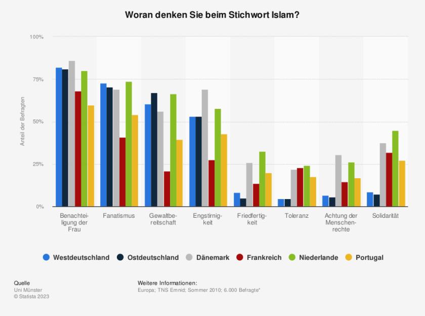 Statistik: Woran denken Sie beim Stichwort Islam? | Statista