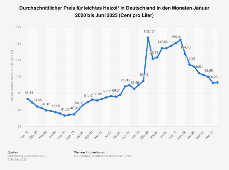 Statistik: Durchschnittlicher Preis für leichtes Heizöl* in Deutschland in den Monaten Oktober 2017 bis Oktober 2018 (Cent pro Liter) | Statista