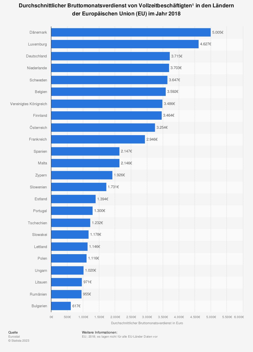 Bruttomonatsverdienst in der EU
