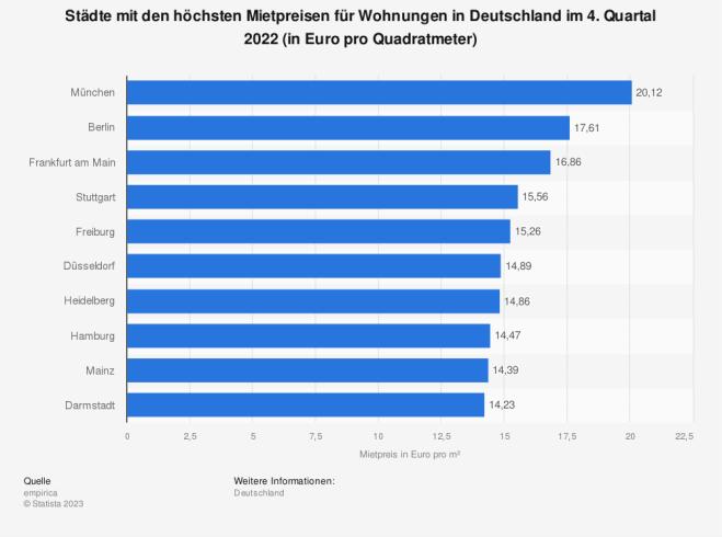 Städte mit den höchsten Mietpreisen in Deutschland Q2 2013