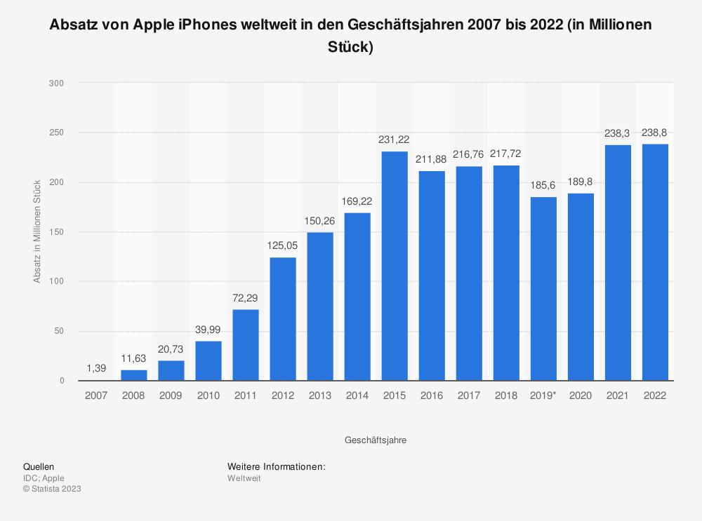 Statistik: Absatz von Apple iPhones weltweit in den Geschäftsjahren 2007 bis 2013 (in Millionen Stück) | Statista
