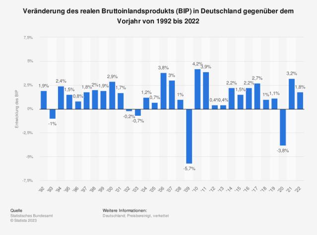 Veränderung des realen Bruttoinlandsprodukts (BIP) in Deutschland gegenüber dem Vorjahr