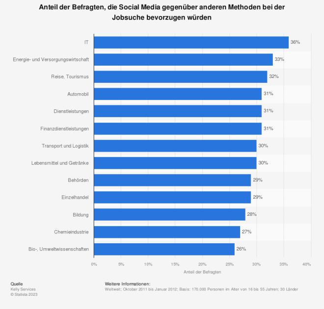 Umfrage zur Bevorzugung von Social Media bei der Jobsuche (nach Branchen)