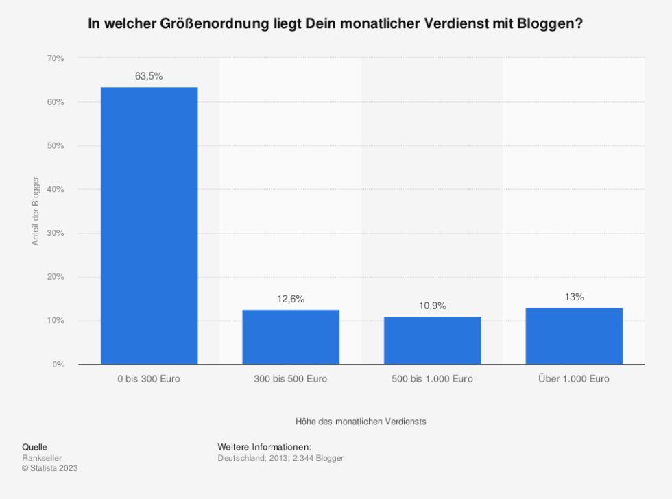 Statistik: In welcher Größenordnung liegt Dein monatlicher Verdienst mit Bloggen? | Statista