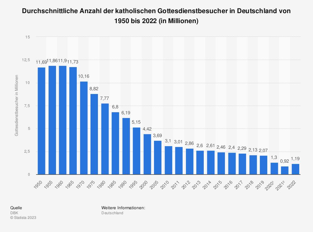 Anzahl der katholischen Gottesdienstbesucher bis 2011