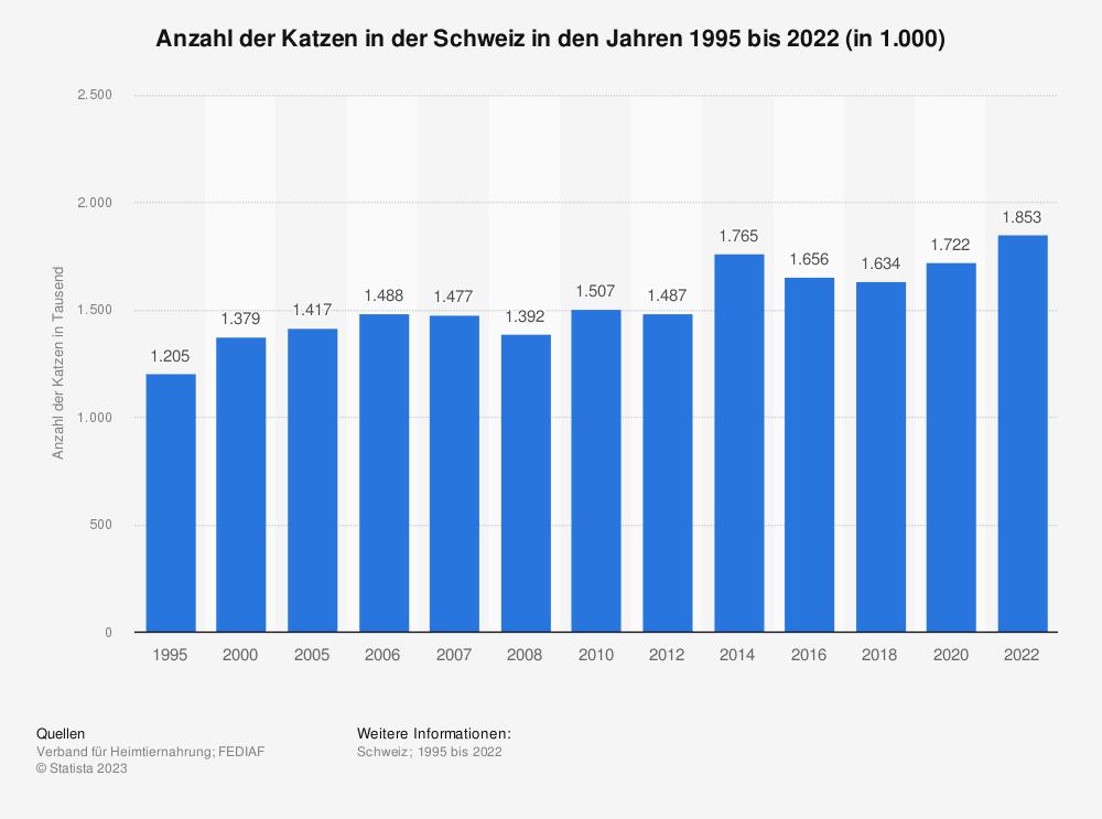 Statistik: Anzahl der Katzen in der Schweiz in den Jahren 1995 bis 2015 (in 1.000) | Statista