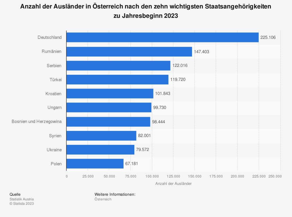 Statistik: Anzahl der Ausländer in Österreich nach den zehn wichtigsten Staatsangehörigkeiten am 1. Januar 2019 | Statista