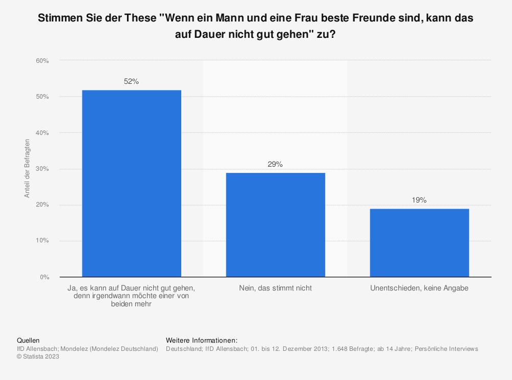 Freundschaft Zwischen Mann Und Frau In Deutschland 2013