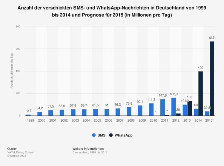 Statistik: Anzahl der verschickten SMS- und WhatsApp-Nachrichten in Deutschland von 1999 bis 2014 und Prognose für 2015 (in Millionen pro Tag) | Statista