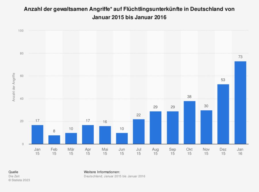 Statistik: Anzahl der gewaltsamen Angriffe* auf Flüchtlingsunterkünfte in Deutschland von Januar 2015 bis Januar 2016 | Statista