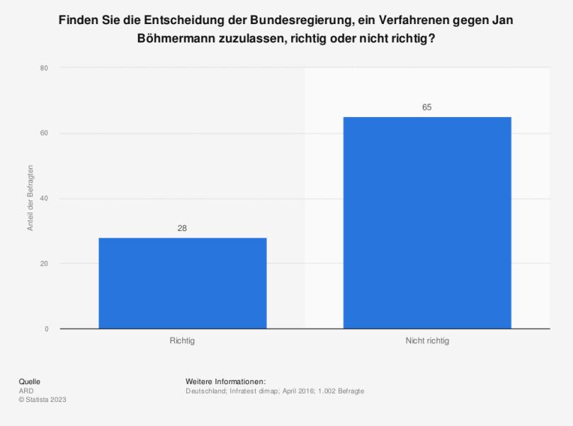 Statistik: Finden Sie die Entscheidung der Bundesregierung, ein Verfahrenen gegen Jan Böhmermann zuzulassen, richtig oder nicht richtig? | Statista