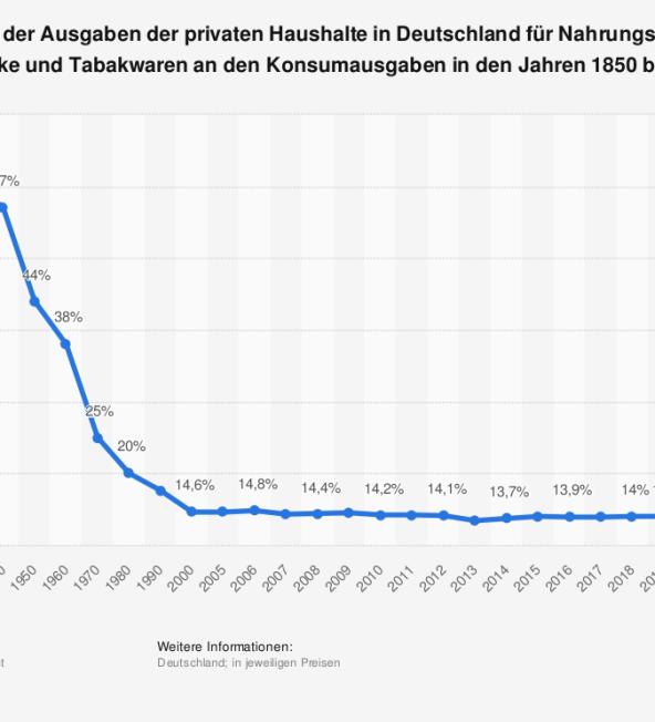 Anteil der Ausgaben für Nahrungsmittel in Deutschland bis 2011