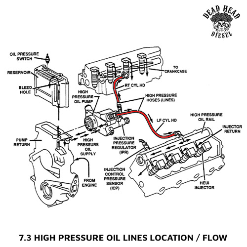 related to ford 7 3 hpop lines 7 3 powerstroke hpop oil lines 7 3
