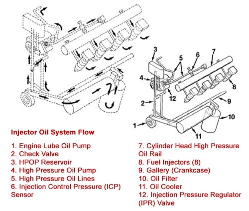 1996 ford 7 3 liter diesel engine diagram high pressure oil pump