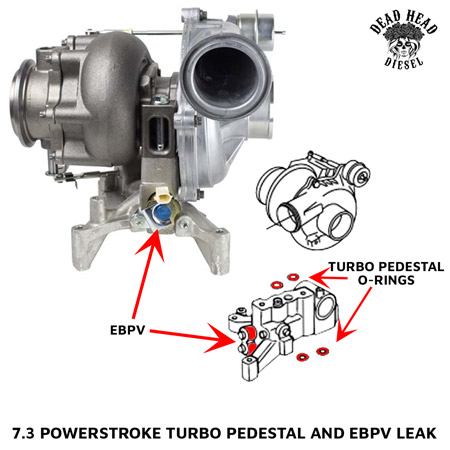 7 3 powerstroke 12v generator wiring diagram fixing common oil leaks dead head diesel turbo pedestal and ebpv leak