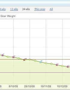 Weight chart since joining watchers on th august also loss my journey rh deadsoul wordpress