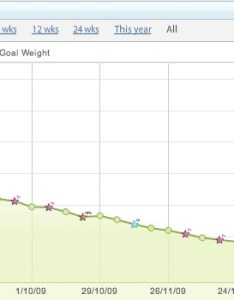 Weight chart since joining watchers also weigh in results my loss journey rh deadsoul wordpress