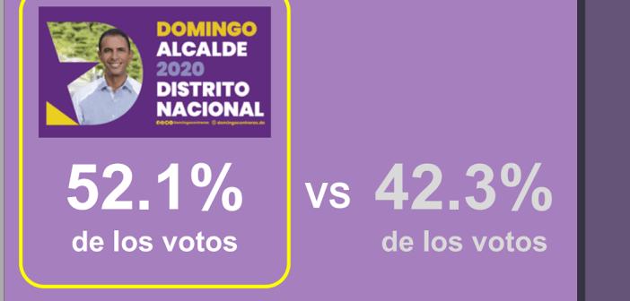 Domingo Contreras ganaba 52.1% contra el 42.3 de Carolina Mejٕía