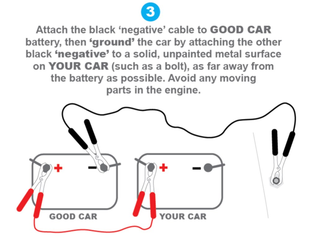 medium resolution of fortunately jumping a car battery is easy so let s assume a good samaritan with jumper cables is parked right next to you what s next