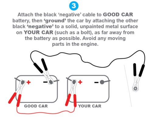 small resolution of fortunately jumping a car battery is easy so let s assume a good samaritan with jumper cables is parked right next to you what s next
