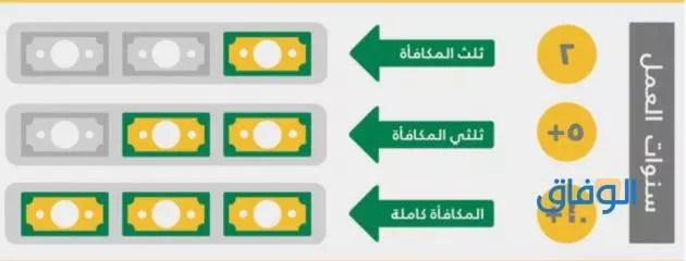 طريقة حساب مستحقات نهاية الخدمة حسب قانون العمل السعودي