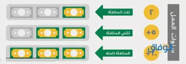 حساب مكافأة نهاية الخدمة للموظفين الحكوميين في السعودية