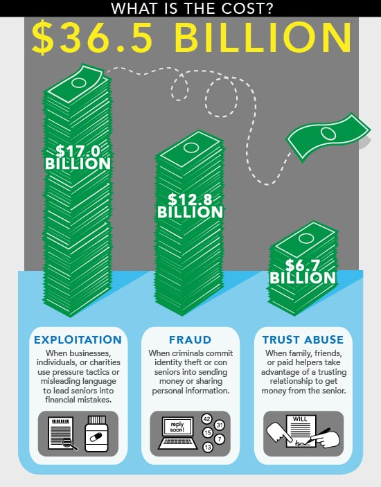 cost-of-fraud